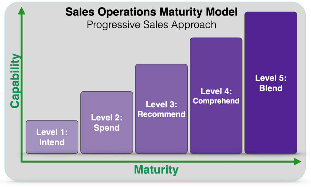 Sales maturity model and sales for startups in Denmark